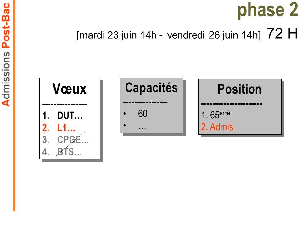 phase 2 [mardi 23 juin 14h - vendredi 26 juin 14h] 72 H